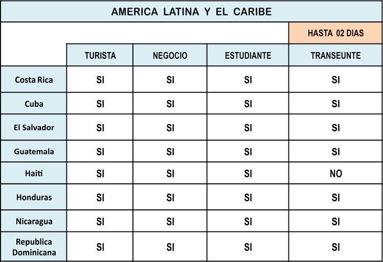 VISA- AmericaLatina-Caribe