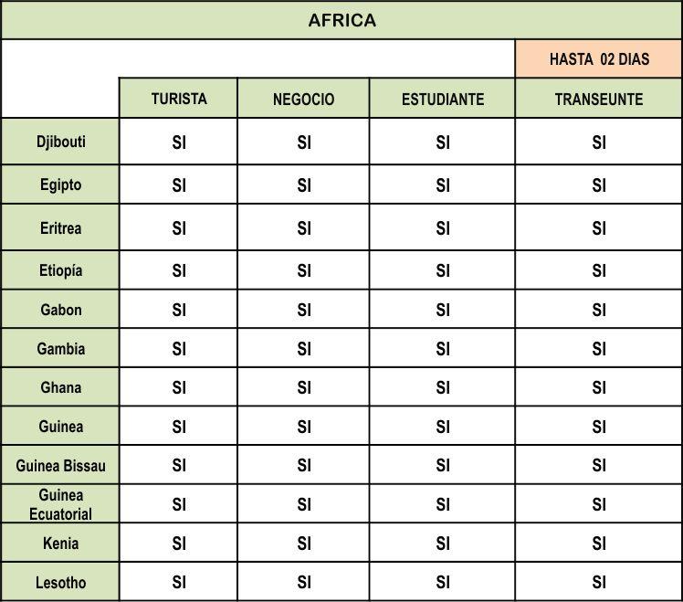 VISA para ingresar al Peru de AFRICA parte 2