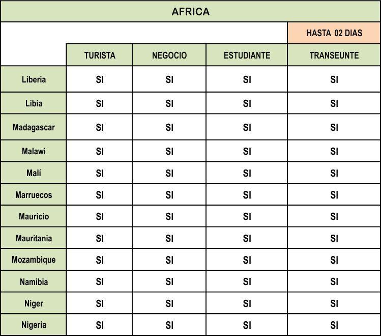 VISA para ingresar al Peru de AFRICA parte 3