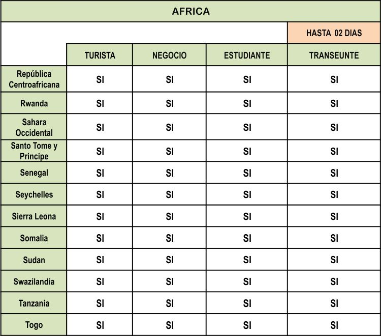 VISA para ingresar al Peru de AFRICA parte 4
