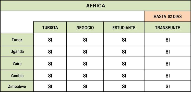 VISA para ingresar al Peru de AFRICA parte 5